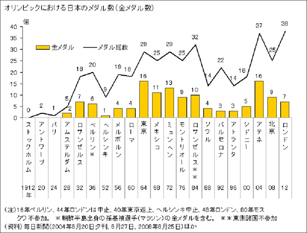NAVER まとめ【リオ五輪開催!】オリンピックの過去の獲得メダル数(日本・世界)についてまとめ